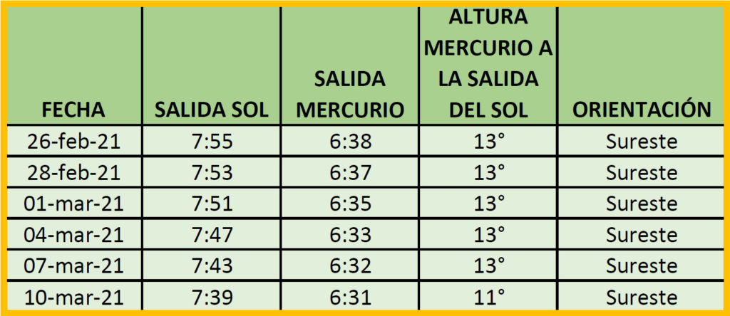 Tabla Mercurio 28 F 2021